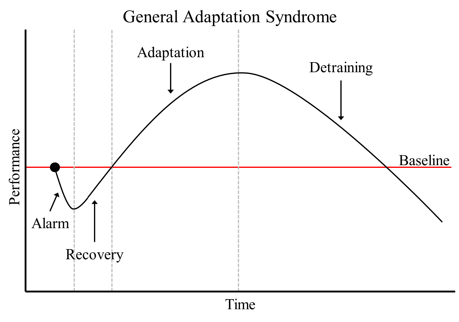 general adaption syndrome The general adaptation syndrome psychology essay selye called these effects the general adaptation syndrome initially and later used the term in general, pre.